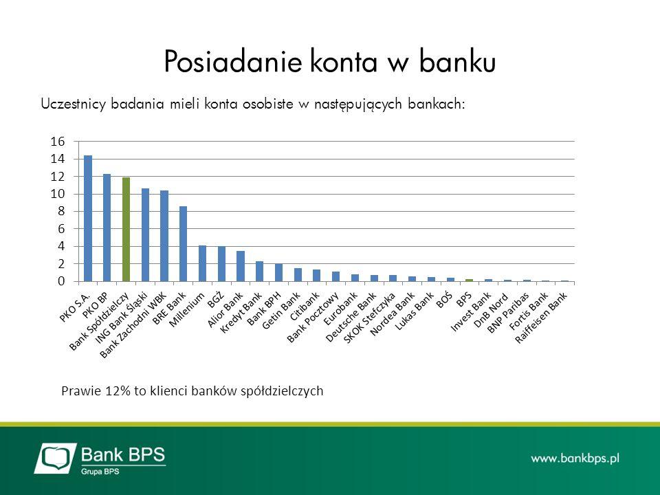 Posiadanie konta w banku Uczestnicy badania mieli konta osobiste w następujących bankach: Prawie 12% to klienci banków spółdzielczych