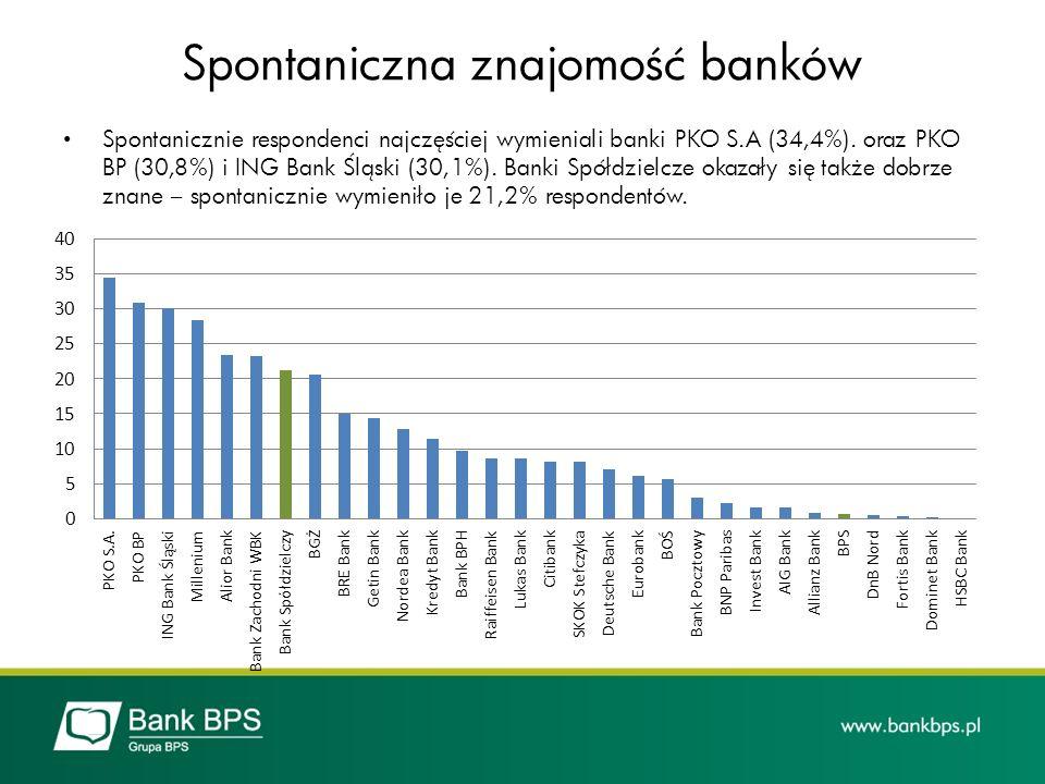 Spontaniczna znajomość banków Spontanicznie respondenci najczęściej wymieniali banki PKO S.A (34,4%). oraz PKO BP (30,8%) i ING Bank Śląski (30,1%). B