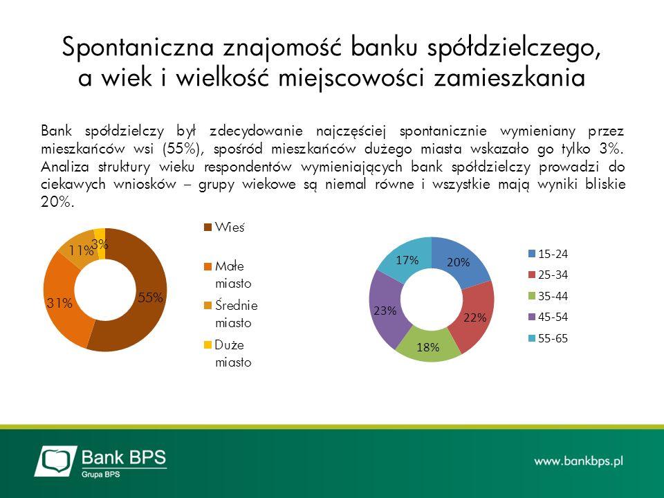 Bank spółdzielczy był zdecydowanie najczęściej spontanicznie wymieniany przez mieszkańców wsi (55%), spośród mieszkańców dużego miasta wskazało go tyl