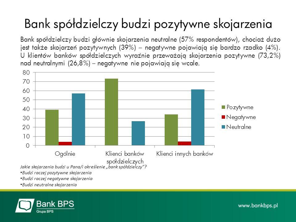 Bank spółdzielczy budzi głównie skojarzenia neutralne (57% respondentów), chociaż dużo jest także skojarzeń pozytywnych (39%) – negatywne pojawiają si