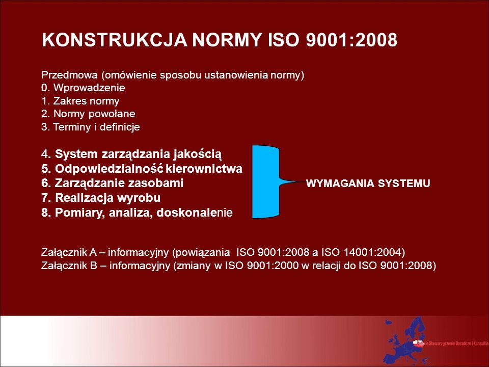 KONSTRUKCJA NORMY ISO 9001:2008 Przedmowa (omówienie sposobu ustanowienia normy) 0. Wprowadzenie 1. Zakres normy 2. Normy powołane 3. Terminy i defini