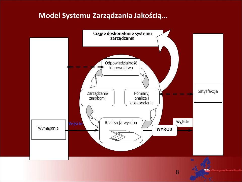 8 Model Systemu Zarządzania Jakością… Wejście Realizacja wyrobu Zarządzanie zasobami Odpowiedzialność kierownictwa Pomiary, analiza i doskonalenie Kli