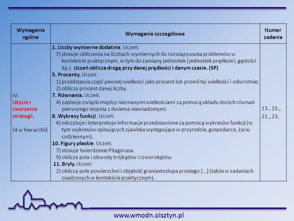 www.wmodn.olsztyn.pl Wymaganie ogólne Wymaganie szczegółowe Numer zadania IV. Użycie i tworzenie strategii. (4 w hierarchii) 1. Liczby wymierne dodatn