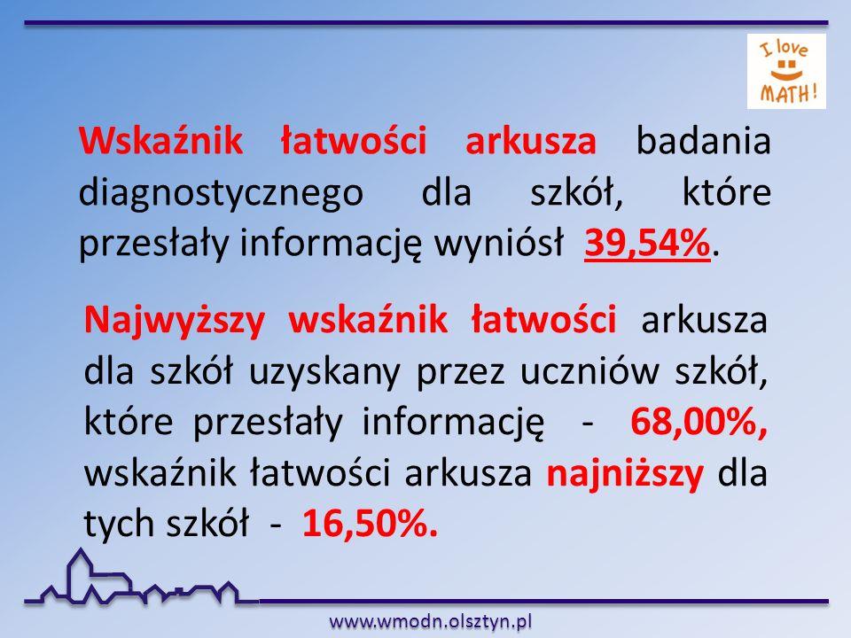 www.wmodn.olsztyn.pl Wskaźnik łatwości arkusza badania diagnostycznego dla szkół, które przesłały informację wyniósł 39,54%. Najwyższy wskaźnik łatwoś