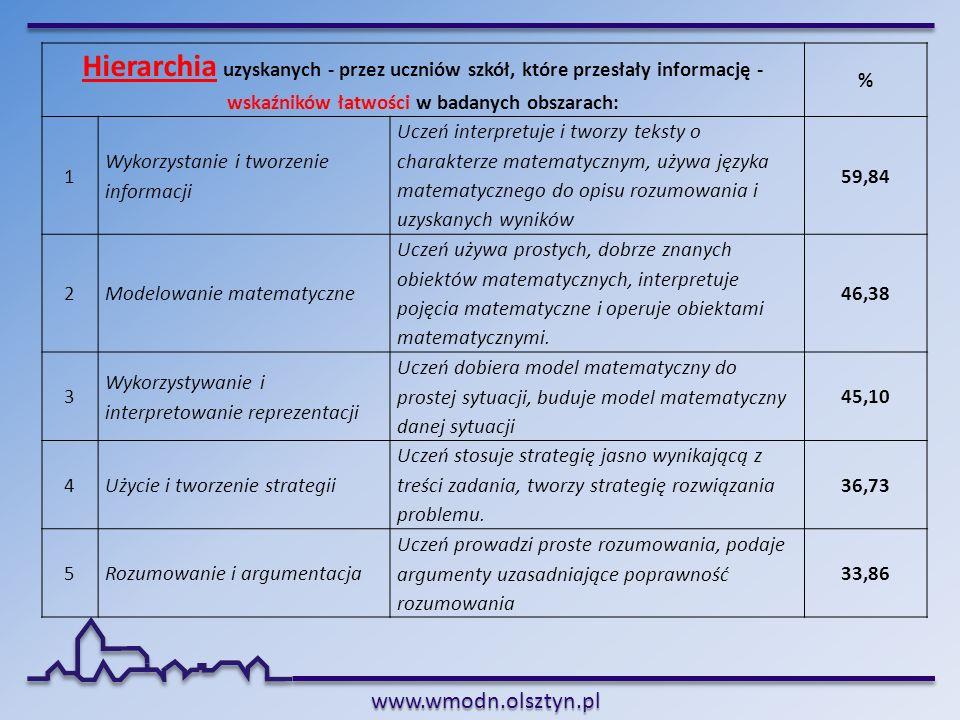 www.wmodn.olsztyn.pl Hierarchia uzyskanych - przez uczniów szkół, które przesłały informację - wskaźników łatwości w badanych obszarach: % 1 Wykorzyst