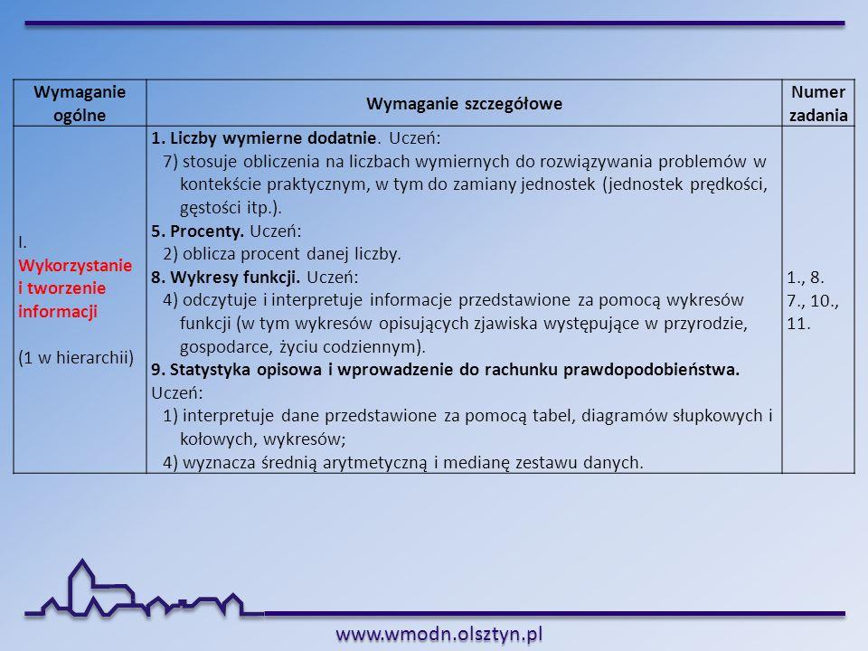 www.wmodn.olsztyn.pl Wymaganie ogólne Wymaganie szczegółowe Numer zadania I. Wykorzystanie i tworzenie informacji (1 w hierarchii) 1. Liczby wymierne