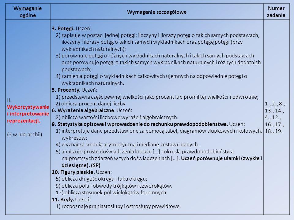 Wymaganie ogólne Wymaganie szczegółowe Numer zadania II. Wykorzystywanie i interpretowanie reprezentacji. (3 w hierarchii) 3. Potęgi. Uczeń: 2) zapisu