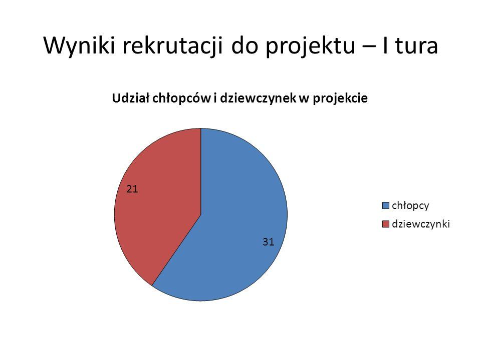 Wyniki rekrutacji do projektu – I tura