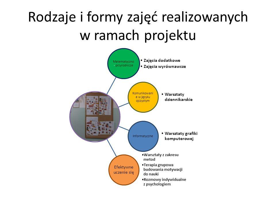 Rodzaje i formy zajęć realizowanych w ramach projektu Matematyczno - przyrodnicze Zajęcia dodatkowe Zajęcia wyrównawcze Komunikowani e w języku ojczys