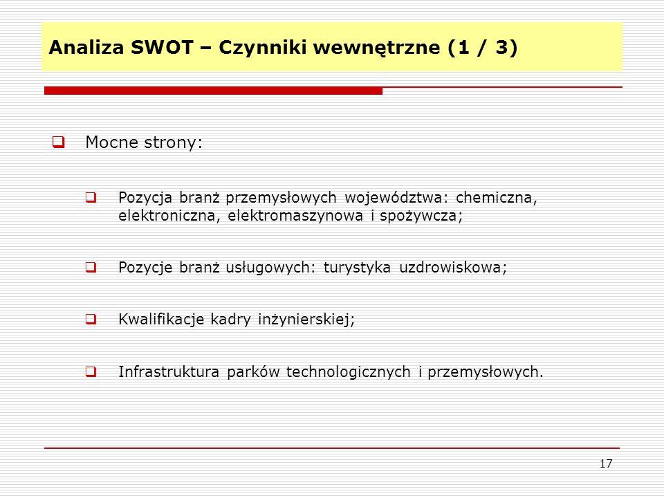 Analiza SWOT – Czynniki wewnętrzne (1 / 3) 17 Mocne strony: Pozycja branż przemysłowych województwa: chemiczna, elektroniczna, elektromaszynowa i spożywcza; Pozycje branż usługowych: turystyka uzdrowiskowa; Kwalifikacje kadry inżynierskiej; Infrastruktura parków technologicznych i przemysłowych.