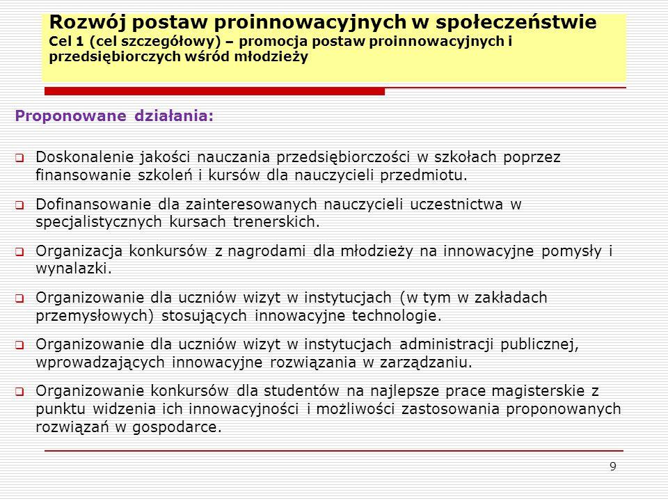 Analiza SWOT – Czynniki zewnętrzne 20 Szanse: Nowa perspektywa finansowania funduszy strukturalnych na rzecz wspierania innowacyjności; Zagrożenie: Niski poziom finansowania działalności B+R z budżetu krajowego; Biurokracja i bariery administracyjne; Zdolność komercjalizacji wyników prac B+R w jednostkach naukowo- badawczych; Światowy kryzys gospodarczy; Sporne Partnerstwo publiczno-prywatne na rzecz wspierania innowacyjności; Finansowanie pozabudżetowe działalności B+R; Zmiany kierunków kształcenia w kraju i na świecie; Zainteresowanie inwestorów zewnętrznych regionem.