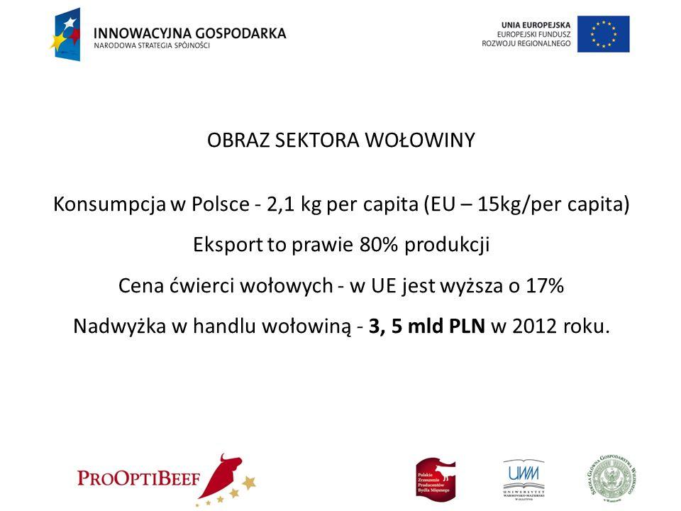 OBRAZ SEKTORA WOŁOWINY Konsumpcja w Polsce - 2,1 kg per capita (EU – 15kg/per capita) Eksport to prawie 80% produkcji Cena ćwierci wołowych - w UE jes
