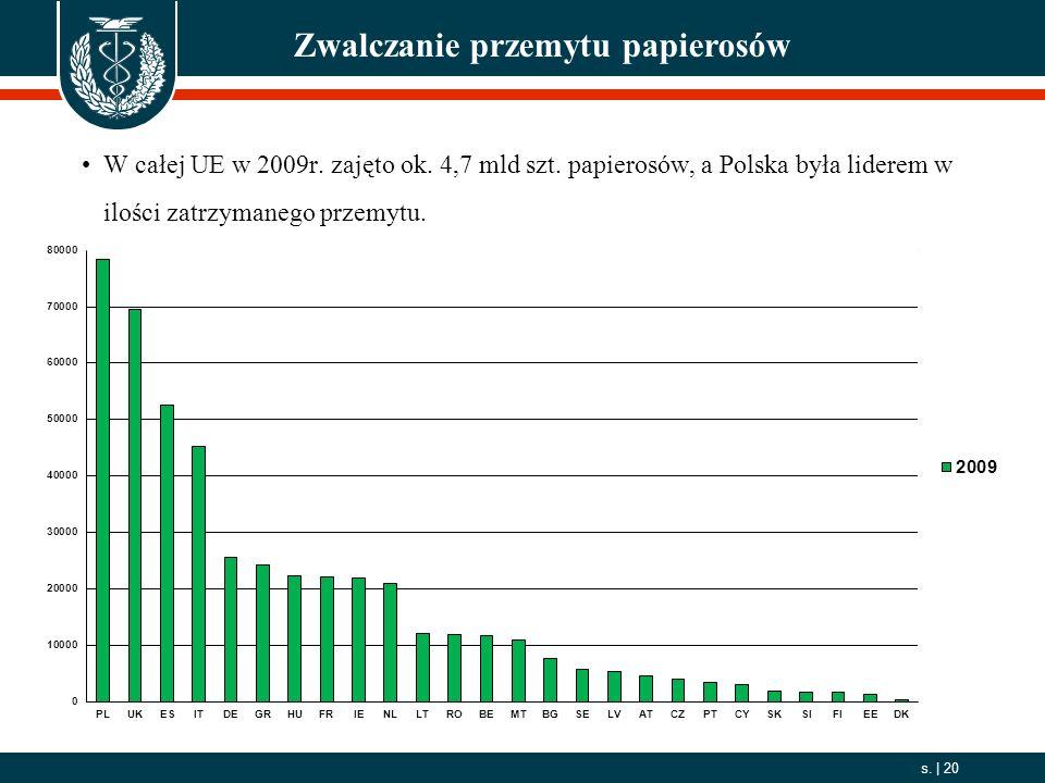 2006. 10. 01 s.   20 Zwalczanie przemytu papierosów W całej UE w 2009r. zajęto ok. 4,7 mld szt. papierosów, a Polska była liderem w ilości zatrzymaneg