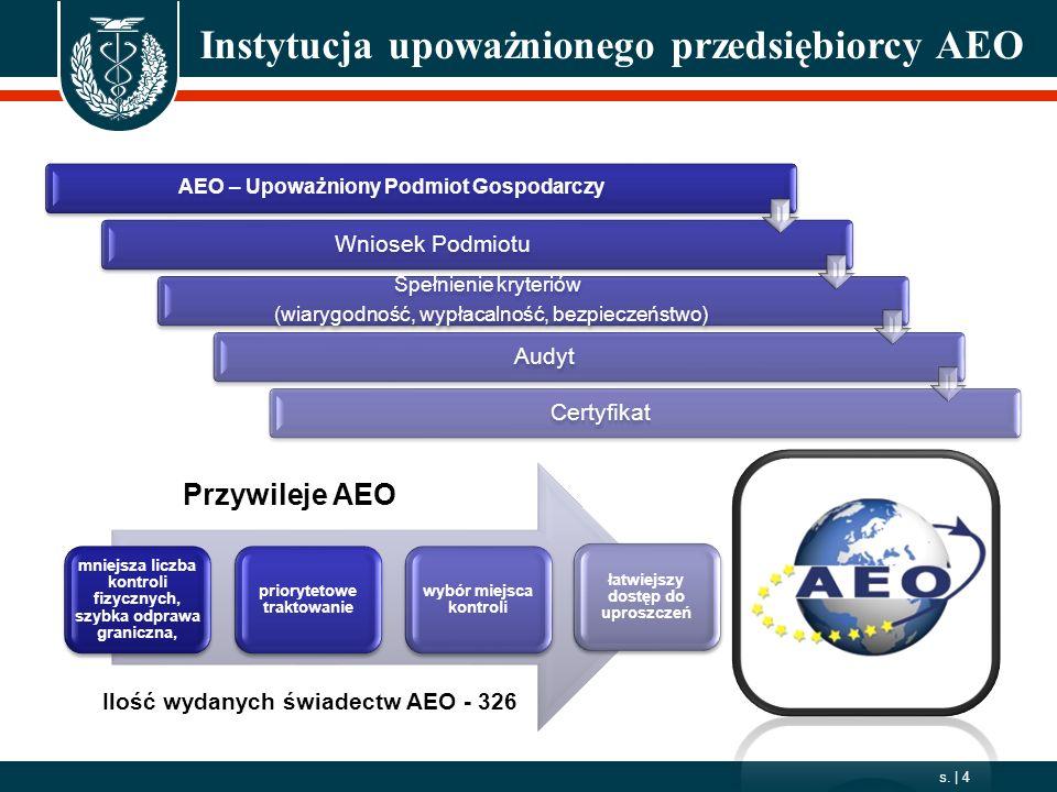 2006. 10. 01 s.   4 Instytucja upoważnionego przedsiębiorcy AEO AEO – Upoważniony Podmiot Gospodarczy Wniosek Podmiotu Spełnienie kryteriów (wiarygodn