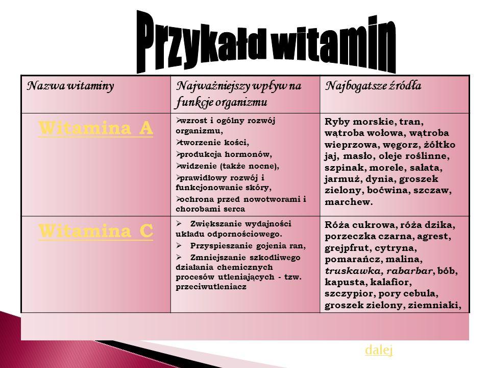 Nazwa witaminyNajważniejszy wpływ na funkcje organizmu Najbogatsze źródła Witamina A wzrost i ogólny rozwój organizmu, tworzenie kości, produkcja horm