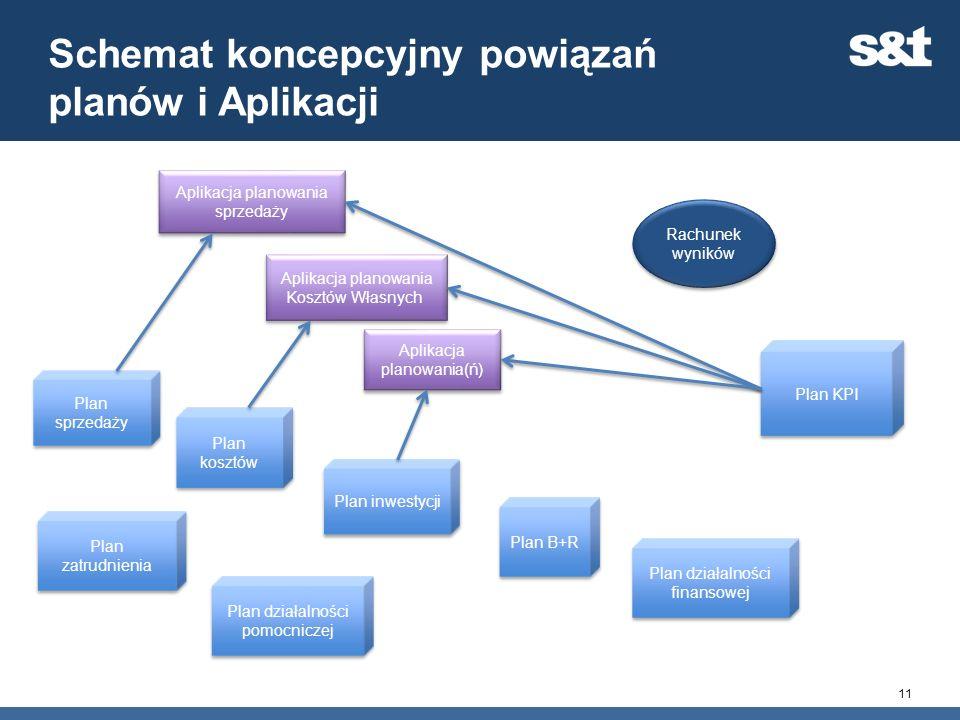 Schemat koncepcyjny powiązań planów i Aplikacji 11 Aplikacja planowania sprzedaży Plan sprzedaży Plan kosztów Plan inwestycji Plan B+R Plan KPI Rachun