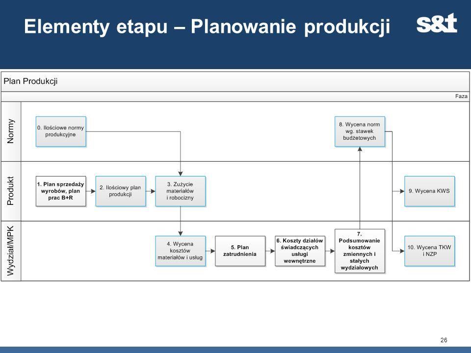 Elementy etapu – Planowanie produkcji 26