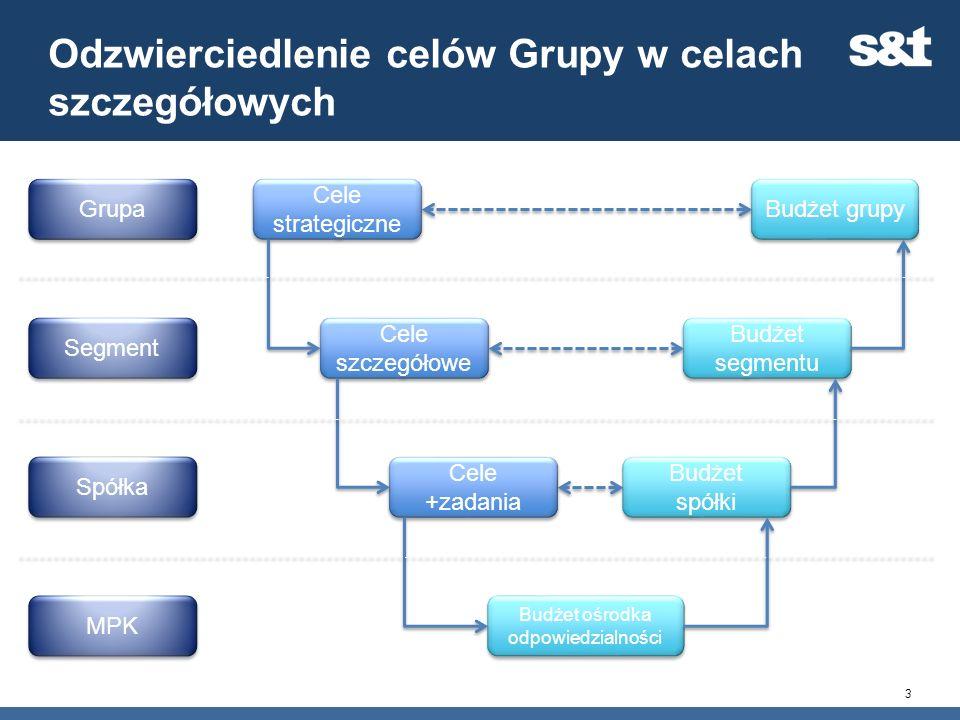 Odzwierciedlenie celów Grupy w celach szczegółowych 3 Cele +zadania Cele szczegółowe Cele strategiczne Grupa Segment Spółka MPK Budżet grupy Budżet se