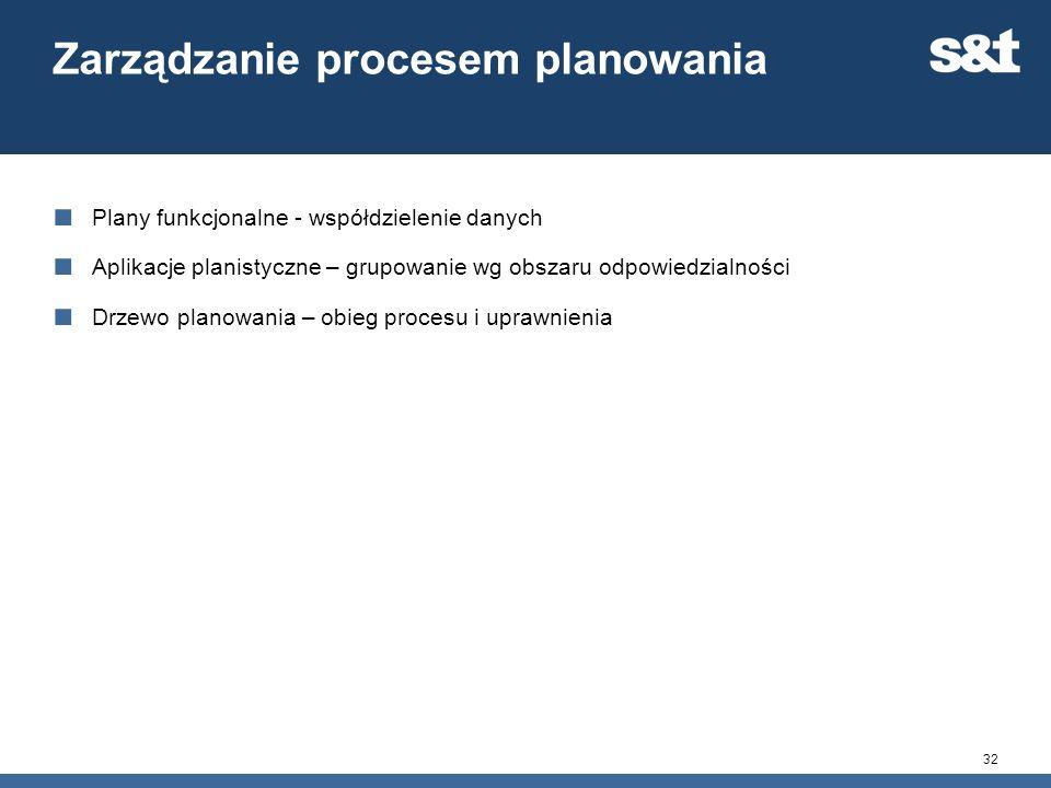 Zarządzanie procesem planowania Plany funkcjonalne - współdzielenie danych Aplikacje planistyczne – grupowanie wg obszaru odpowiedzialności Drzewo pla