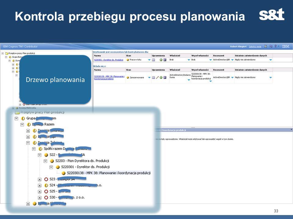 Kontrola przebiegu procesu planowania 33