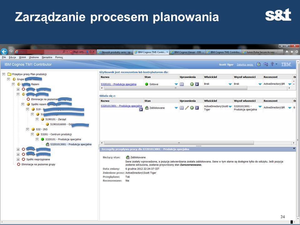 Zarządzanie procesem planowania 34