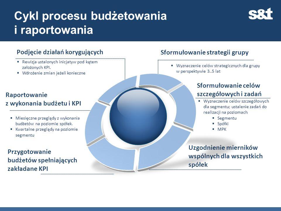 Cykl procesu budżetowania i raportowania Sformułowanie strategii grupy Wyznaczenie celów strategicznych dla grupy w perspektywie 3..5 lat Sformułowani