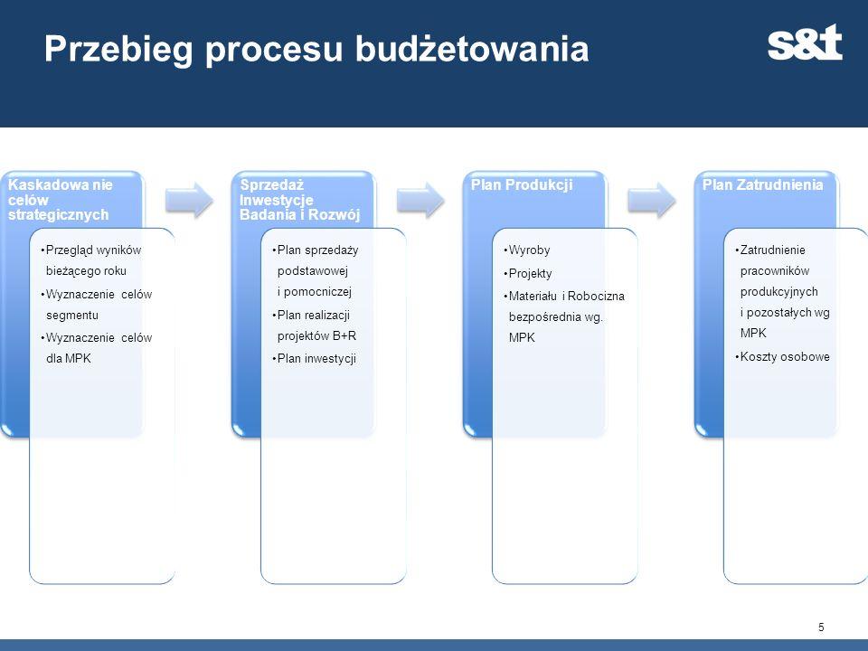 Przebieg procesu budżetowania Kaskadowa nie celów strategicznych Przegląd wyników bieżącego roku Wyznaczenie celów segmentu Wyznaczenie celów dla MPK