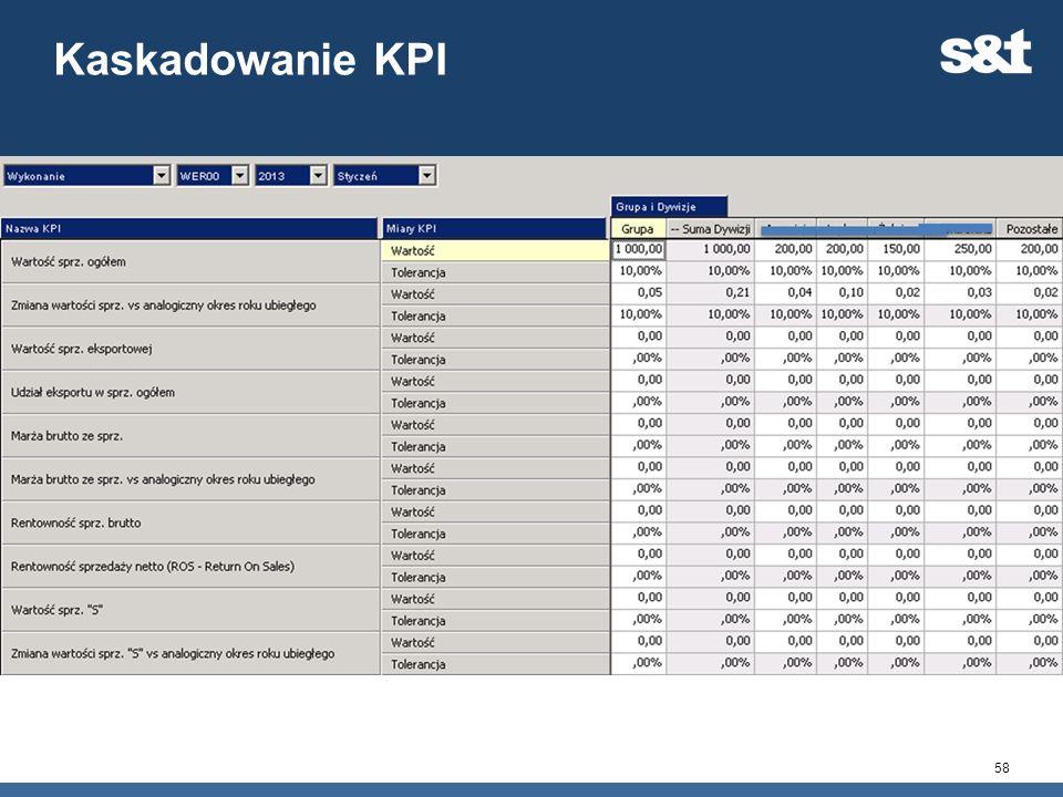 Kaskadowanie KPI 58