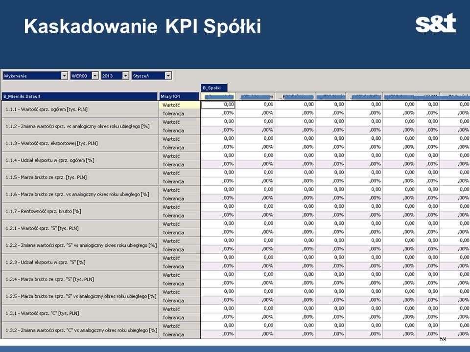 Kaskadowanie KPI Spółki 59