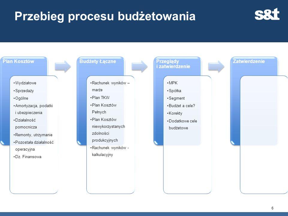 Przebieg procesu budżetowania 6 Plan Kosztów Wydziałowe Sprzedaży Ogólne Amortyzacja, podatki i ubezpieczenia Działalność pomocnicza Remonty, utrzyman