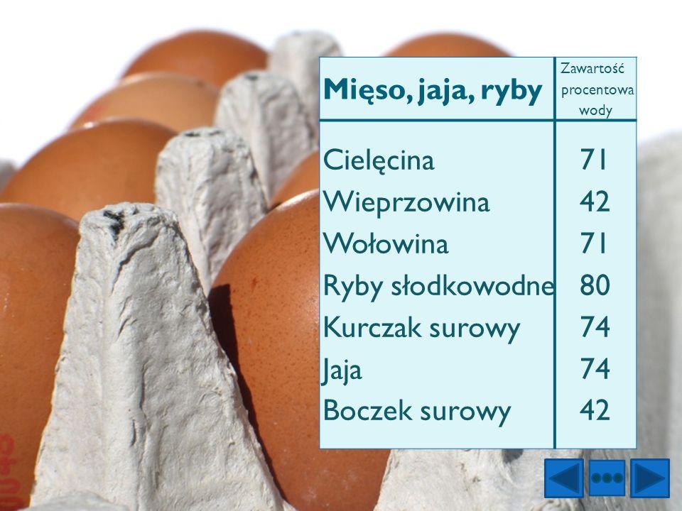 Mięso, jaja, ryby Zawartość procentowa wody Cielęcina Wieprzowina Wołowina Ryby słodkowodne Kurczak surowy Jaja Boczek surowy 71 42 71 80 74 74 42
