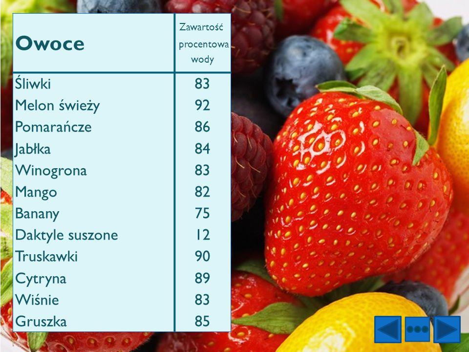 Owoce Zawartość procentowa wody Śliwki Melon świeży Pomarańcze Jabłka Winogrona Mango Banany Daktyle suszone Truskawki Cytryna Wiśnie Gruszka 83 92 86
