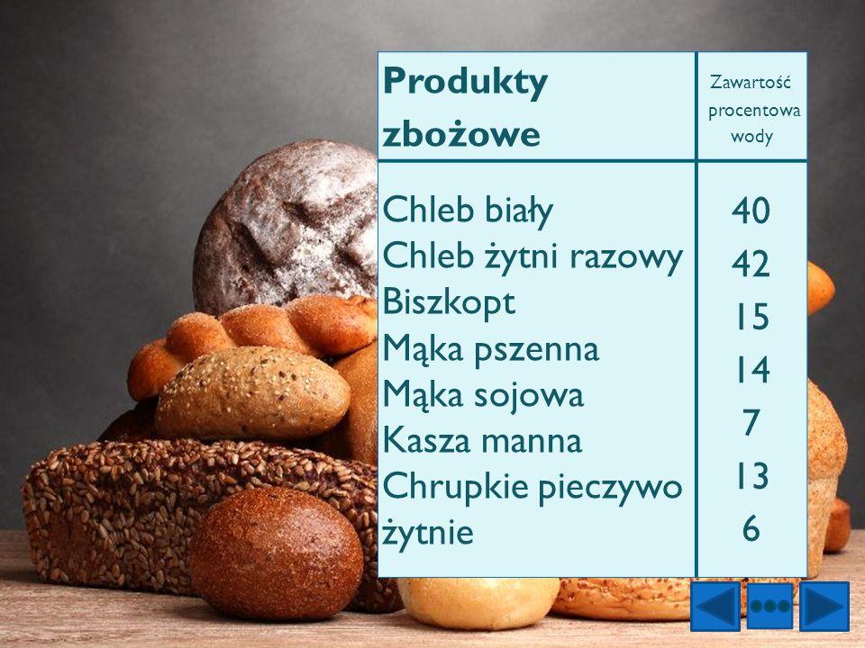 Produkty zbożowe Zawartość procentowa wody Chleb biały Chleb żytni razowy Biszkopt Mąka pszenna Mąka sojowa Kasza manna Chrupkie pieczywo żytnie 40 42