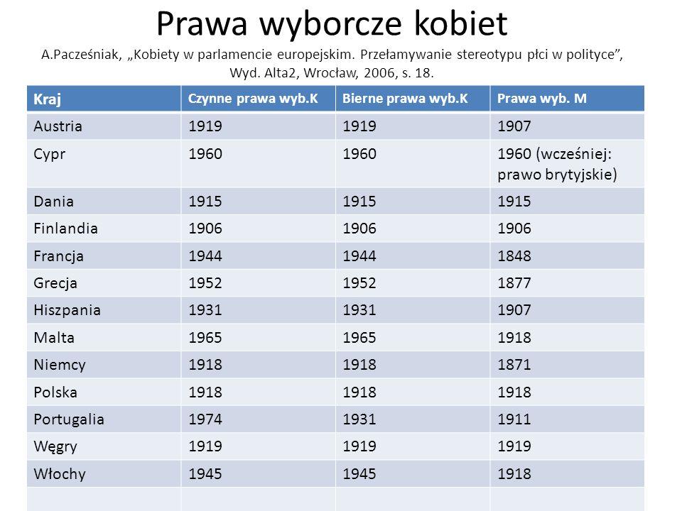 Prawa wyborcze kobiet A.Pacześniak, Kobiety w parlamencie europejskim. Przełamywanie stereotypu płci w polityce, Wyd. Alta2, Wrocław, 2006, s. 18. Kra