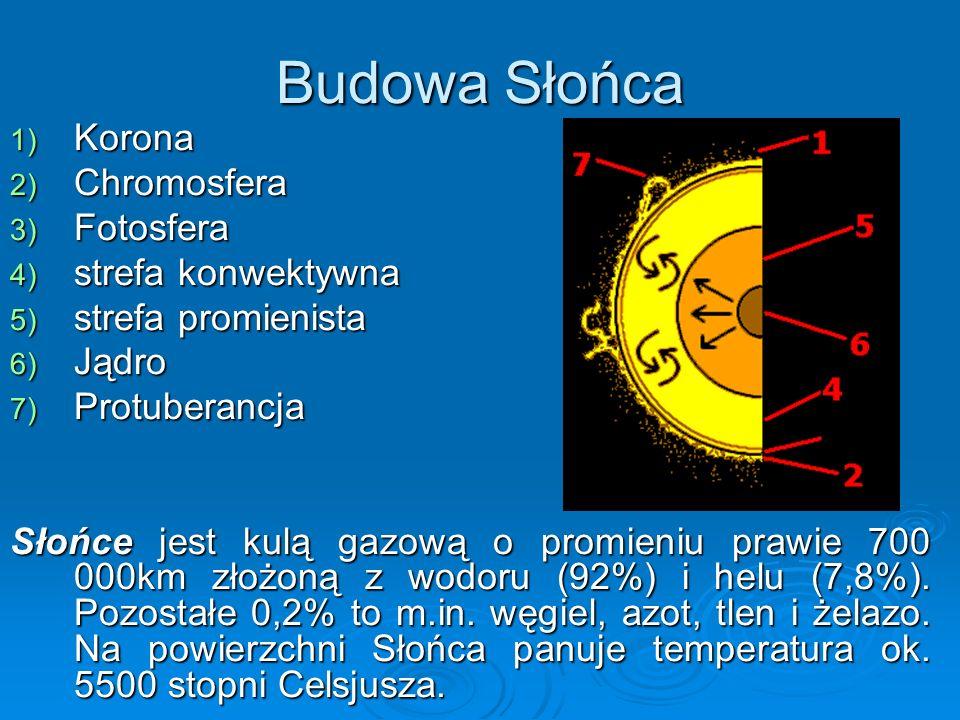 Budowa Słońca 1) Korona 2) Chromosfera 3) Fotosfera 4) strefa konwektywna 5) strefa promienista 6) Jądro 7) Protuberancja Słońce jest kulą gazową o pr
