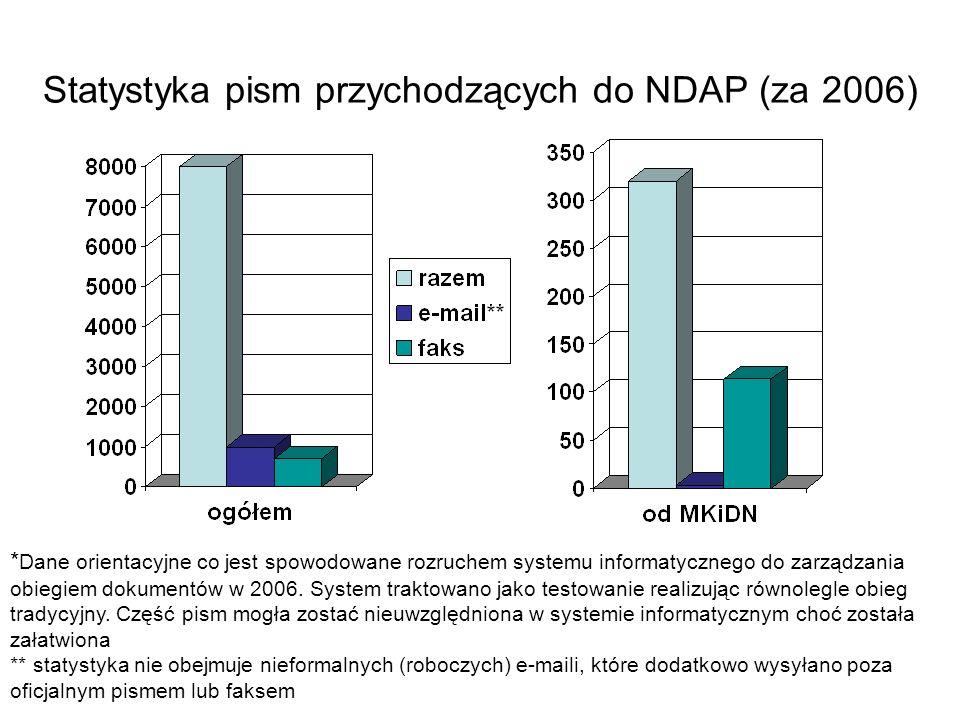 Statystyka pism przychodzących do NDAP (za 2006) * Dane orientacyjne co jest spowodowane rozruchem systemu informatycznego do zarządzania obiegiem dok