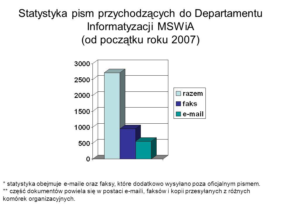 Statystyka pism przychodzących do Departamentu Informatyzacji MSWiA (od początku roku 2007) * statystyka obejmuje e-maile oraz faksy, które dodatkowo
