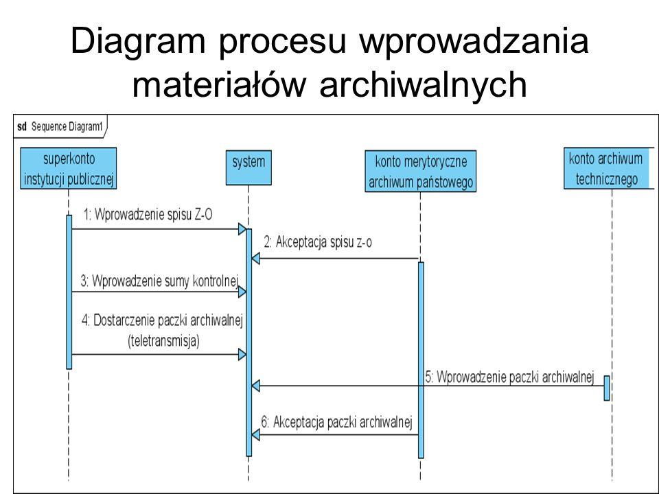 Diagram procesu wprowadzania materiałów archiwalnych