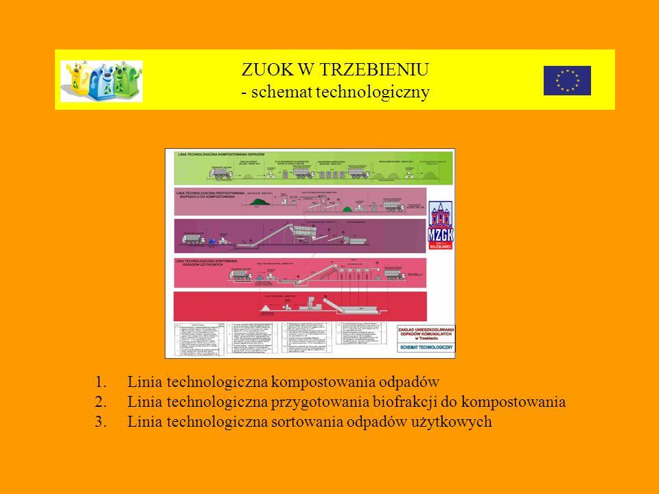ZUOK W TRZEBIENIU - schemat technologiczny 1.Linia technologiczna kompostowania odpadów 2.Linia technologiczna przygotowania biofrakcji do kompostowania 3.Linia technologiczna sortowania odpadów użytkowych