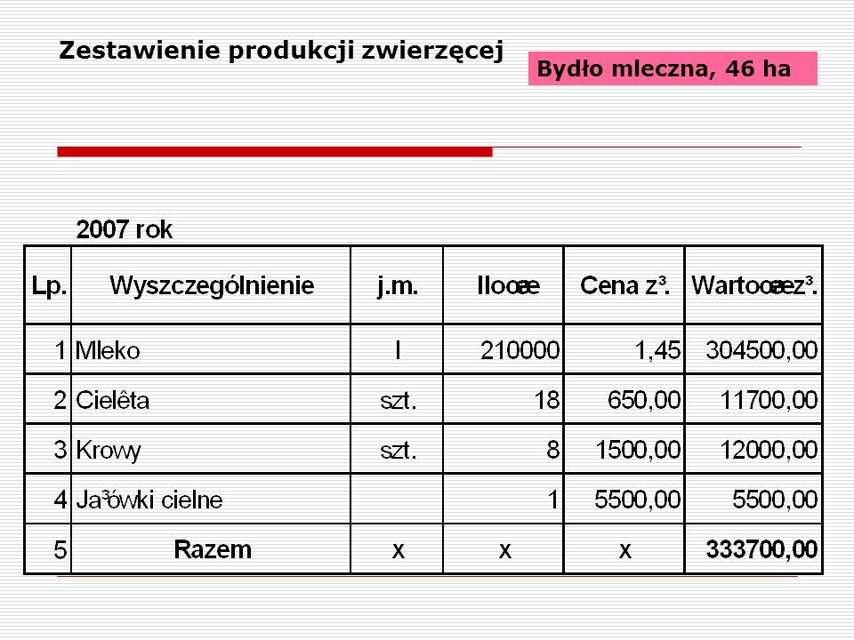 Zestawienie produkcji zwierzęcej Bydło mleczna, 46 ha