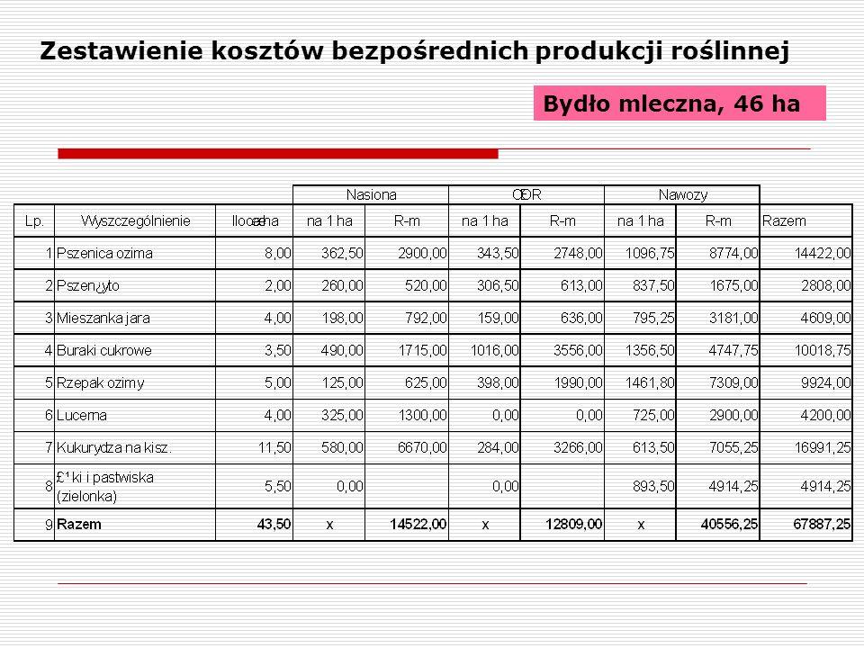 Zestawienie kosztów bezpośrednich produkcji roślinnej Bydło mleczna, 46 ha