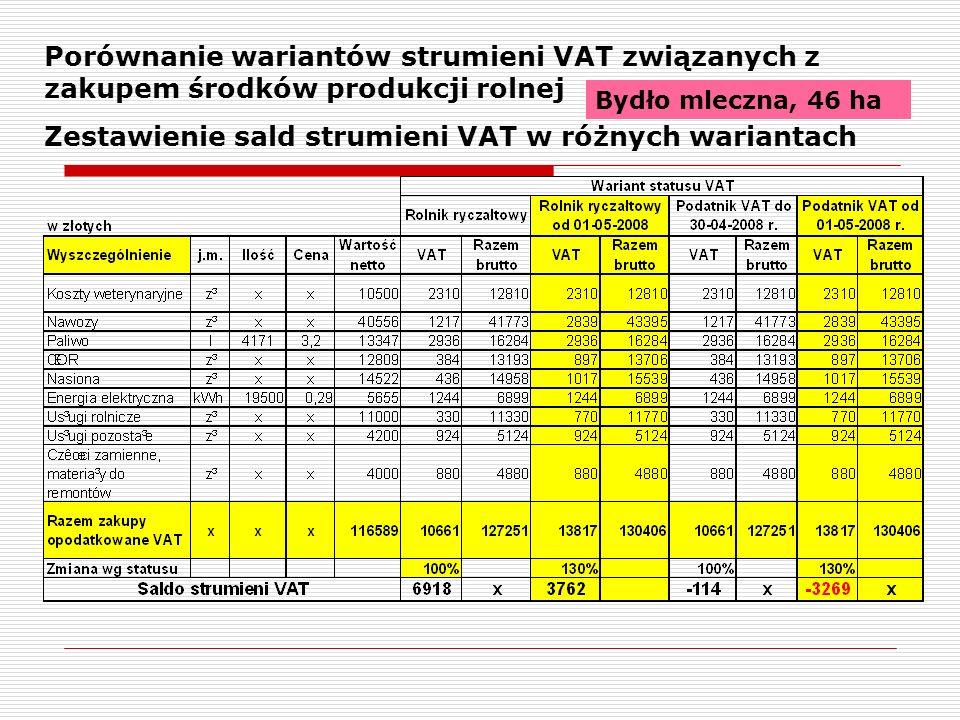 Porównanie wariantów strumieni VAT związanych z zakupem środków produkcji rolnej Zestawienie sald strumieni VAT w różnych wariantach Bydło mleczna, 46