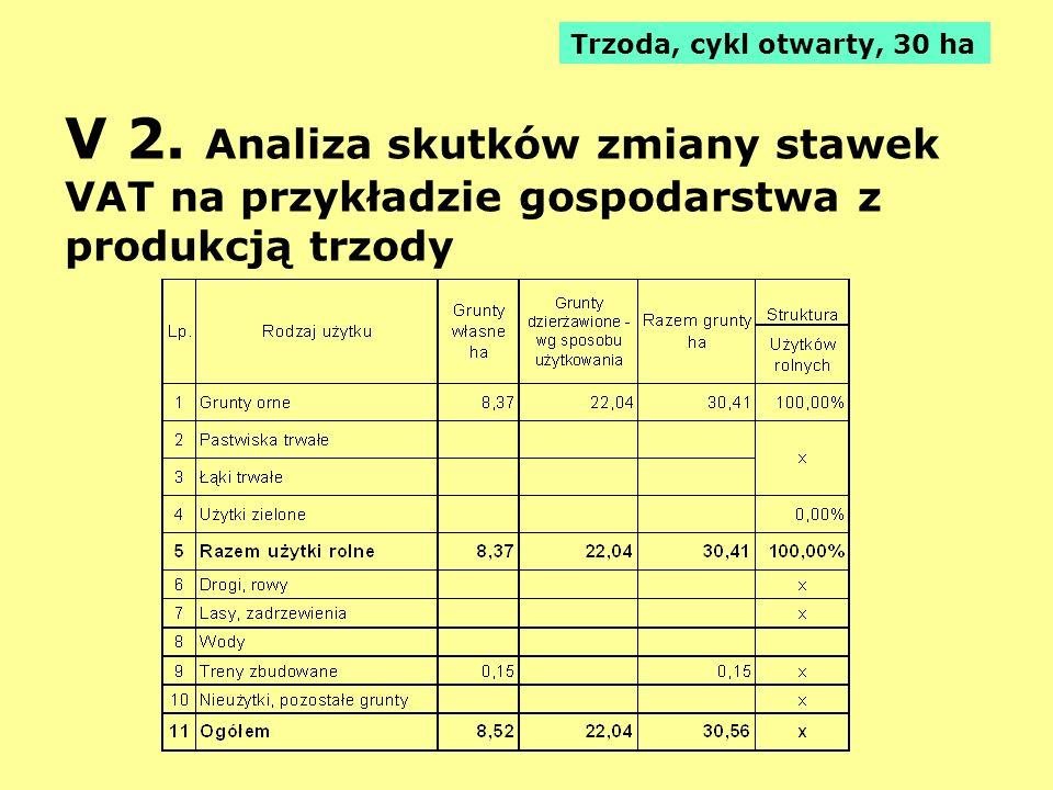 V 2. Analiza skutków zmiany stawek VAT na przykładzie gospodarstwa z produkcją trzody Trzoda, cykl otwarty, 30 ha