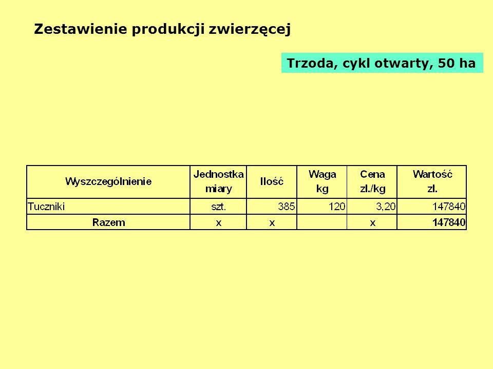Zestawienie produkcji zwierzęcej Trzoda, cykl otwarty, 50 ha