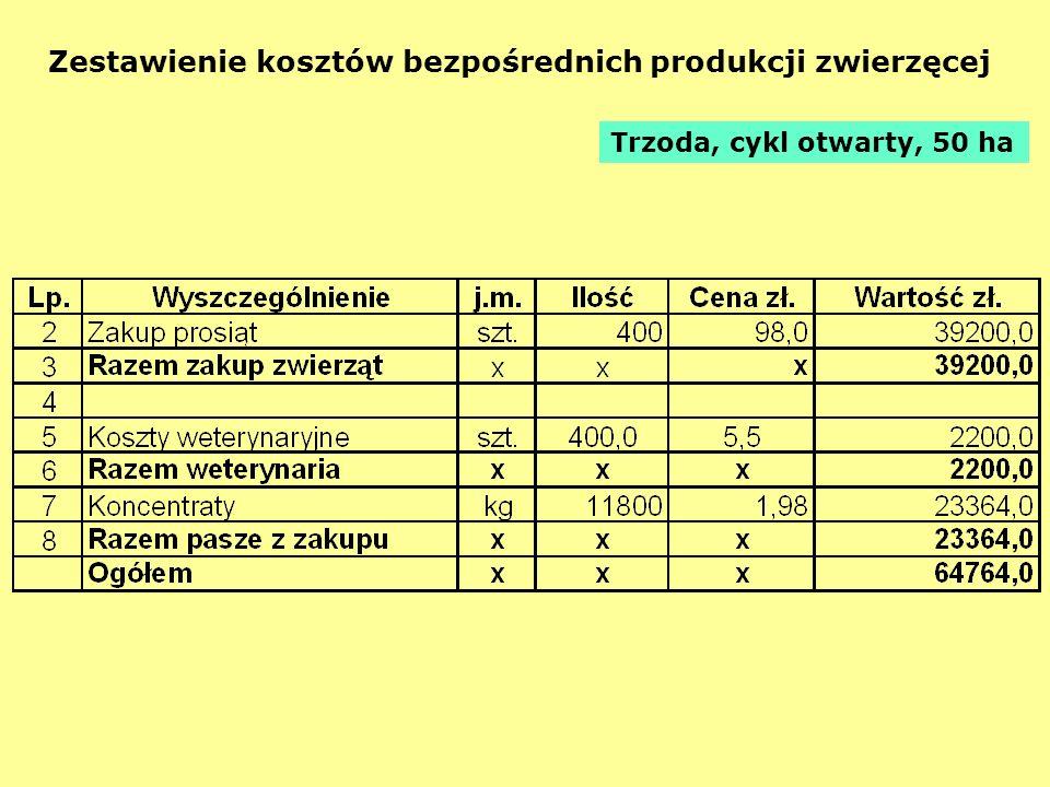 Zestawienie kosztów bezpośrednich produkcji zwierzęcej Trzoda, cykl otwarty, 50 ha