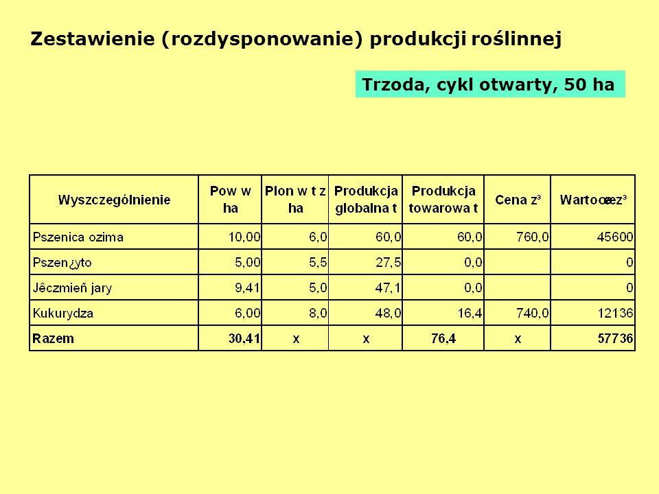 Zestawienie (rozdysponowanie) produkcji roślinnej Trzoda, cykl otwarty, 50 ha