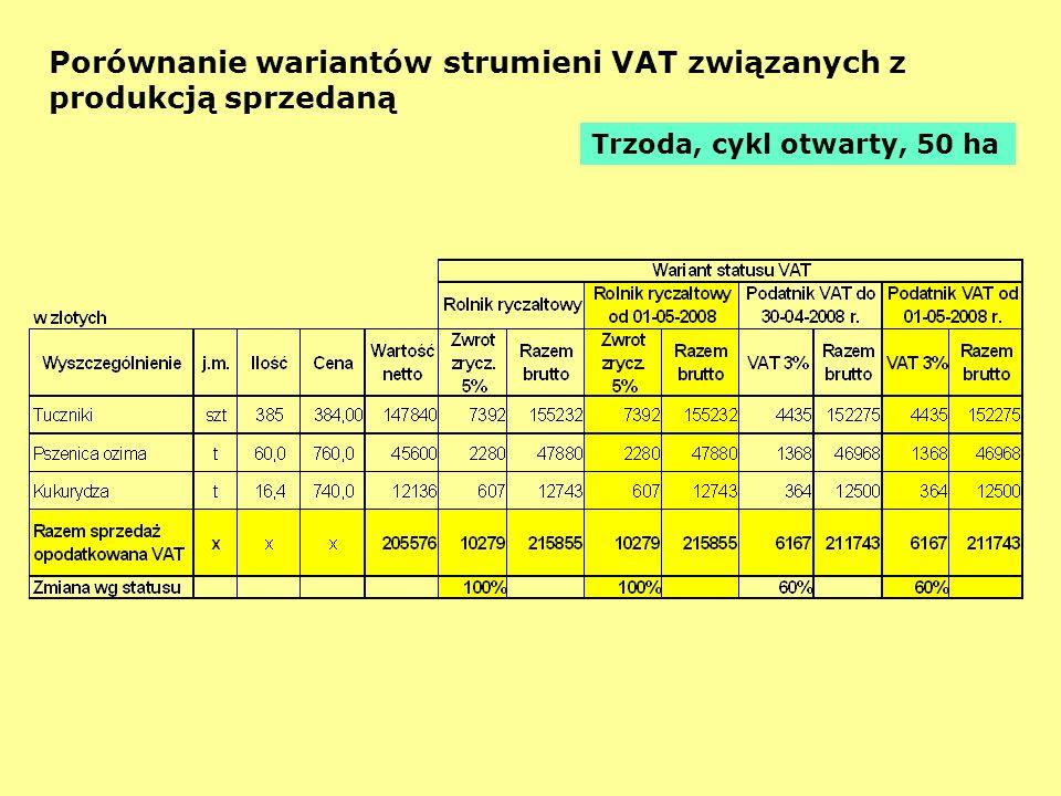 Porównanie wariantów strumieni VAT związanych z produkcją sprzedaną Trzoda, cykl otwarty, 50 ha