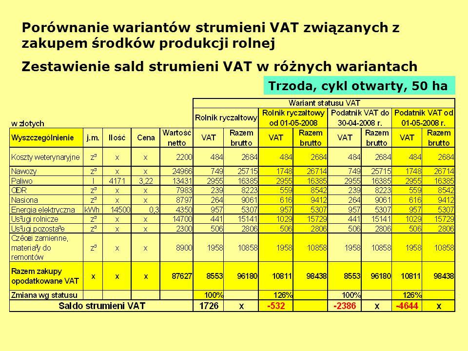 Porównanie wariantów strumieni VAT związanych z zakupem środków produkcji rolnej Zestawienie sald strumieni VAT w różnych wariantach Trzoda, cykl otwa