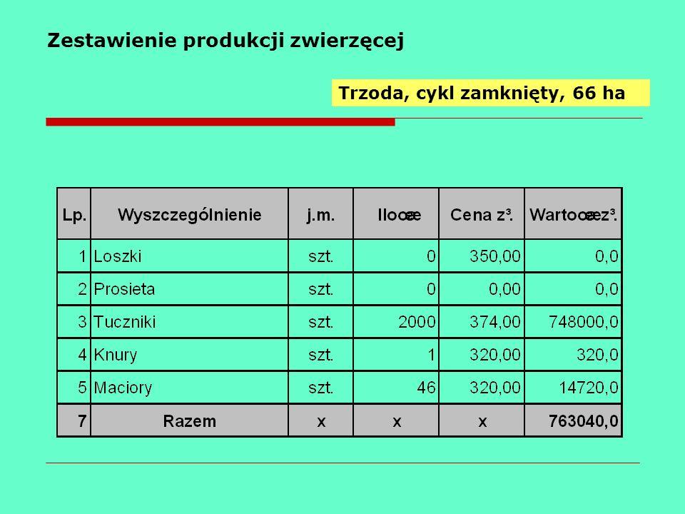 Zestawienie produkcji zwierzęcej Trzoda, cykl zamknięty, 66 ha