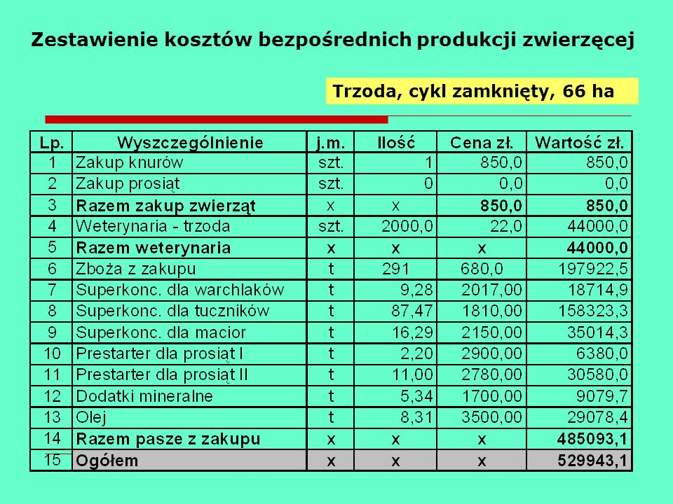 Zestawienie kosztów bezpośrednich produkcji zwierzęcej Trzoda, cykl zamknięty, 66 ha